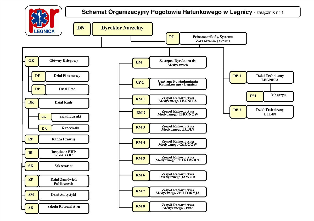 Struktura organizacyjna PR Legnica